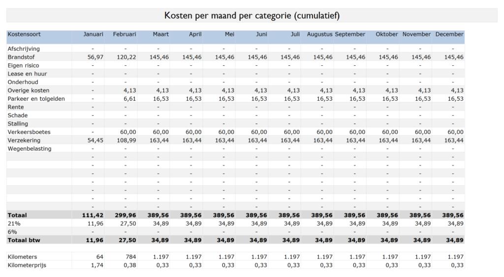 kmkostencumulatief