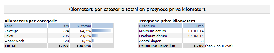 Kilometers per categorie totaal en prognose prive kilometers