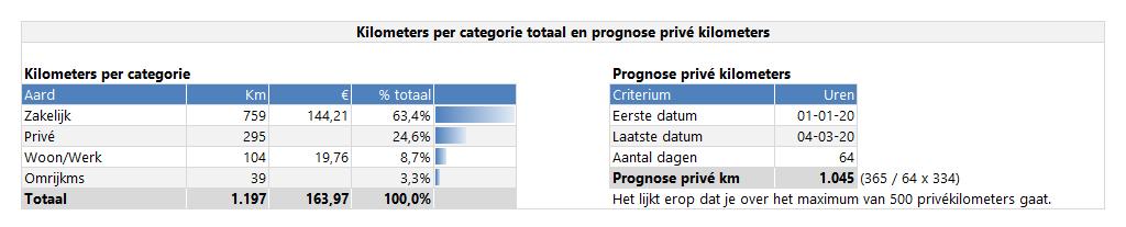Prognose privé kilometers